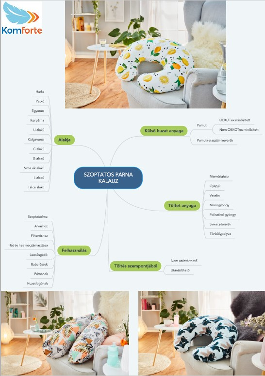 Szoptatós párna infografika